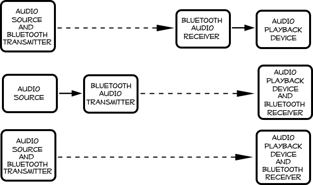 WirelessAudio-Bluetooth
